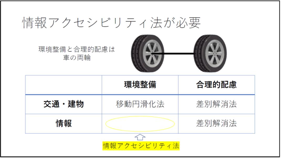情報アクセシビリティ法が必要 環境整備と合理的配慮は車の両輪 差別解消法の対象となる 以下表形式:交通・建物 環境整備 移動円滑化法、交通・建物 合理的配慮 差別解消法、交通・建物 環境整備 空欄、交通・建物 合理的配慮 差別解消法。空欄に情報アクセシビリティ法